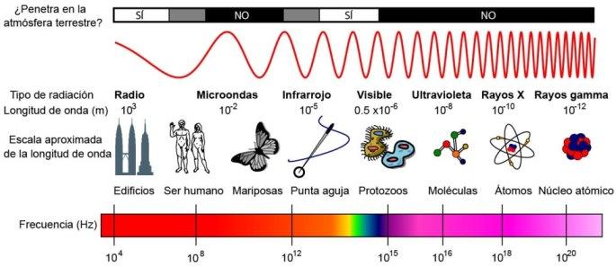 radiacion_electromagnetica